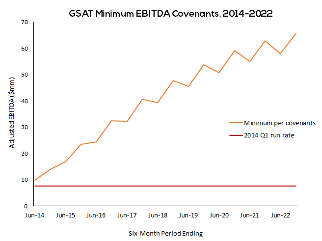 GSAT minimum EBITDA covenants