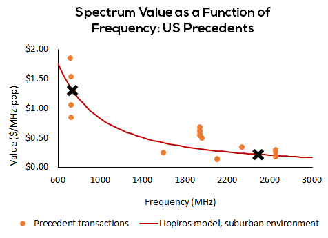 Spectrum value as a function of frequency